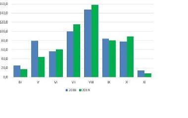 Liczba turystów w poszczególnych miesiącach 2019 roku