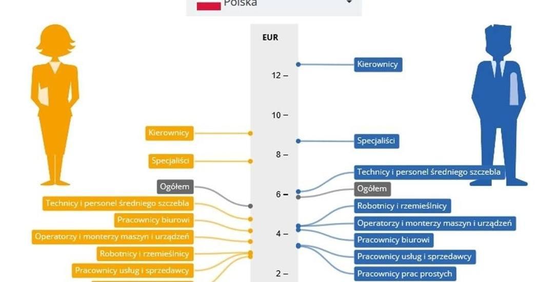 Jedna z plansz przygotowanych przez Eurostat ©Eurostat/https://stat.gov.pl/kobiety-i-mezczyzni-w-europie