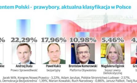 Prawybory prezydenckie 2015: Duda liderem w Podlaskiem, Korwin w kraju