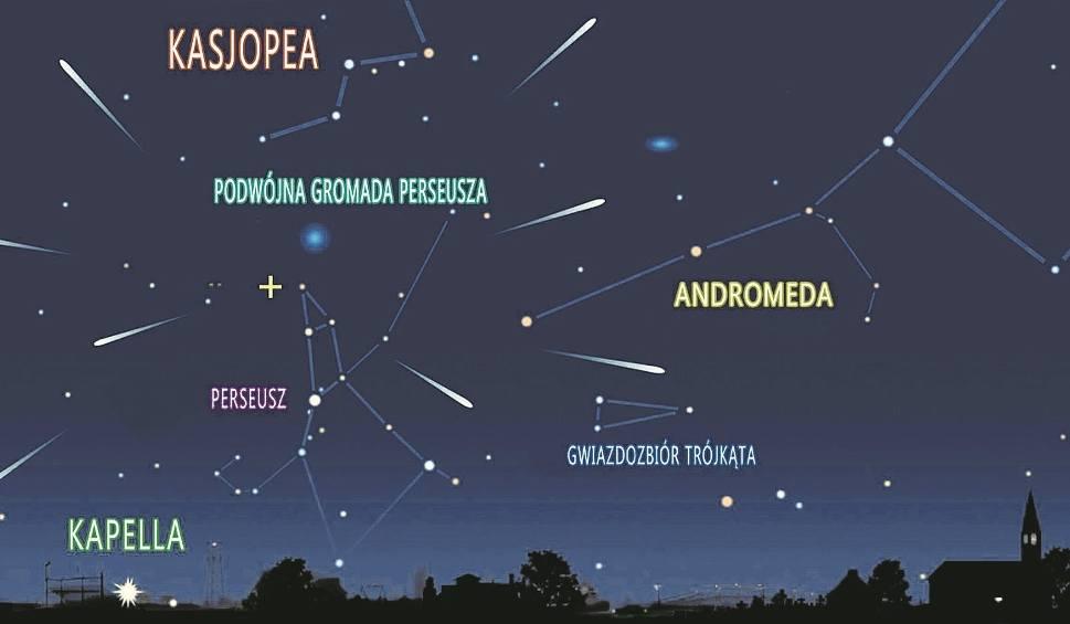 Gwiazdy na niebie randki