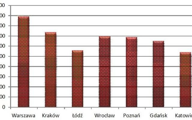 Pierwotny rynek mieszkaniowy: podsumowanie I kwartału 2011 r.