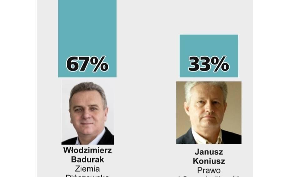 Film do artykułu: Wybory samorządowe 2018, druga tura. Włodzimierz Badurak burmistrzem Pińczowa. WYNIKI SONDAŻOWE