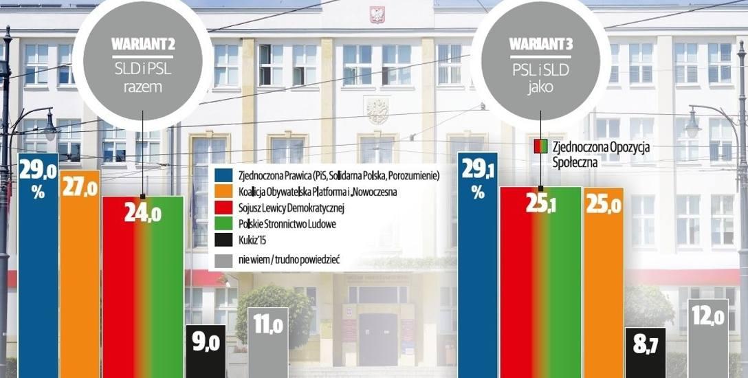 Wszystkie warianty sondażu dotyczącego tegorocznych wyborów do sejmiku wojewódzkiego przewidują zwycięstwo zjednoczonej prawicy.