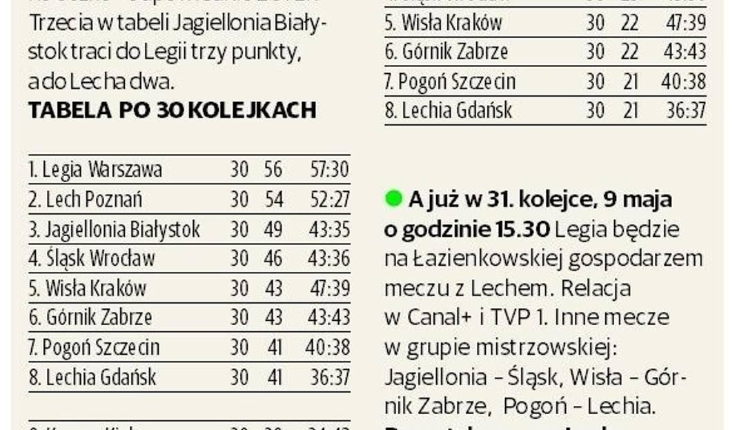Tabela Ekstraklasy Update: Tabela Ekstraklasy Po Podziale Punktów. Sprawdź, Gdzie