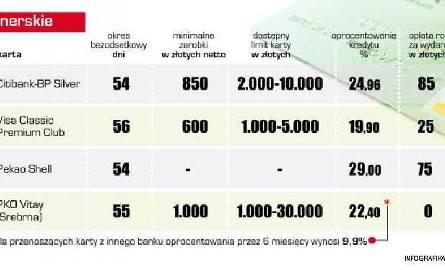 Kierowcy zyskają na tankowaniu, jeśli sprawdzą oferty banków