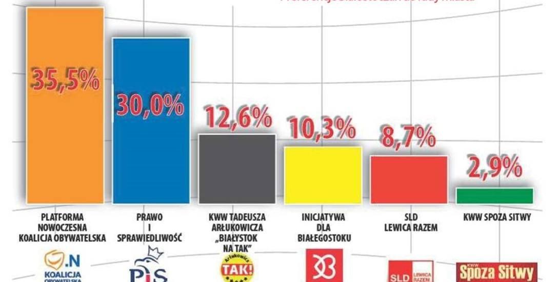 W sondażu nie uwzględniono Stanisława Bartnika z KKW Spoza Sitwy, bo w dniu rozpoczęcia ankiety nie zgłosił jeszcze swojego startu w walce o prezyde