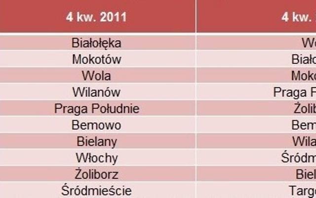 Warszawa: zmiany na mapie pierwotnego rynku mieszkaniowego