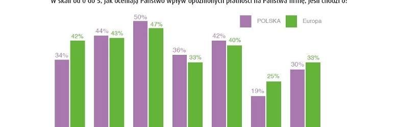 Polskie firmy w pułapce nieterminowych płatności