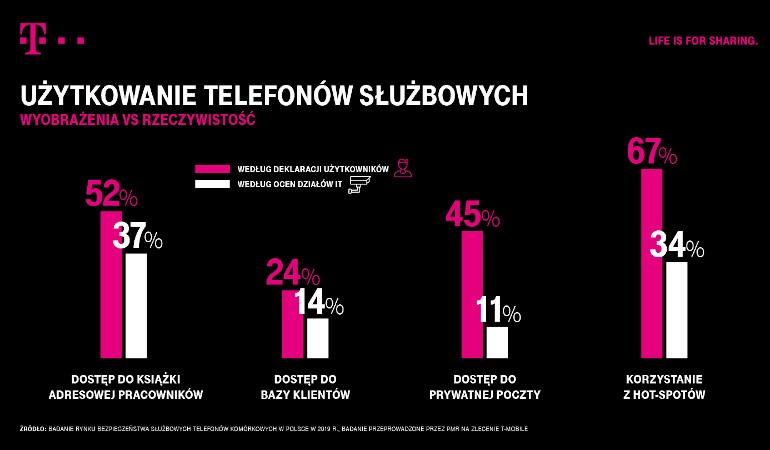 t-mobile infografika