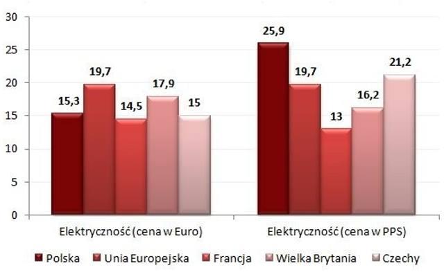 Rachunki za gaz i energię to duże obciążenie dla polskich rodzin