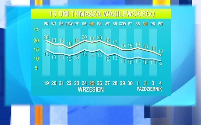 Prognoza Długoterminowa Gazetawroclawskapl