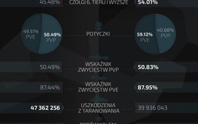 Armored Warfare: Czas na ostatnią rundę Starcia Najemników (infografika)