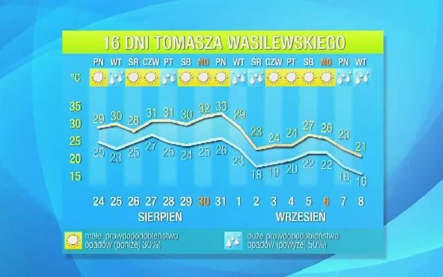 Prognoza Pogody 16 Dniowa Temperatura Znów Przekroczy 30 Stopni