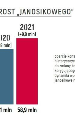 Dane budżetowe