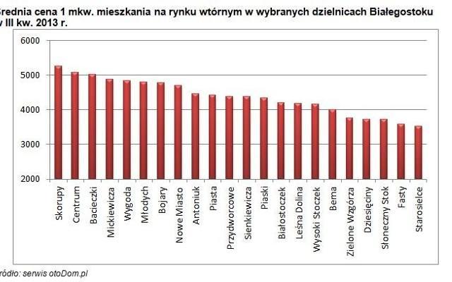 Ceny mieszkań używanych w Białymstoku. Raport