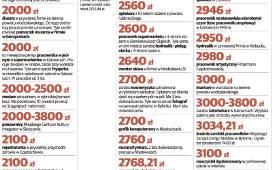 Ile Zarabiają Mieszkańcy Woj śląskiego Zarobki 400 40 000 Zł
