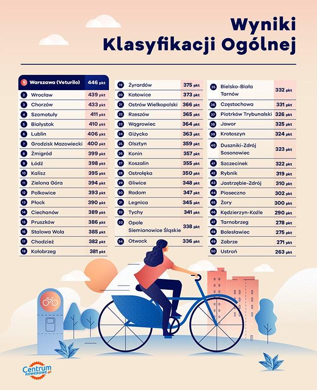 Ranking systemów rowerów miejskich