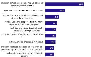 Przyczyny wyboru konkretnego celu, na który przekazano jeden procent podatku