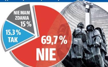 Sondaż Nowin potwierdził, że zdecydowana większość ankietowanych mieszkańców Rzeszowa jest przeciwna wyburzeniu pomnika, który wrosł już w pejzaż mi