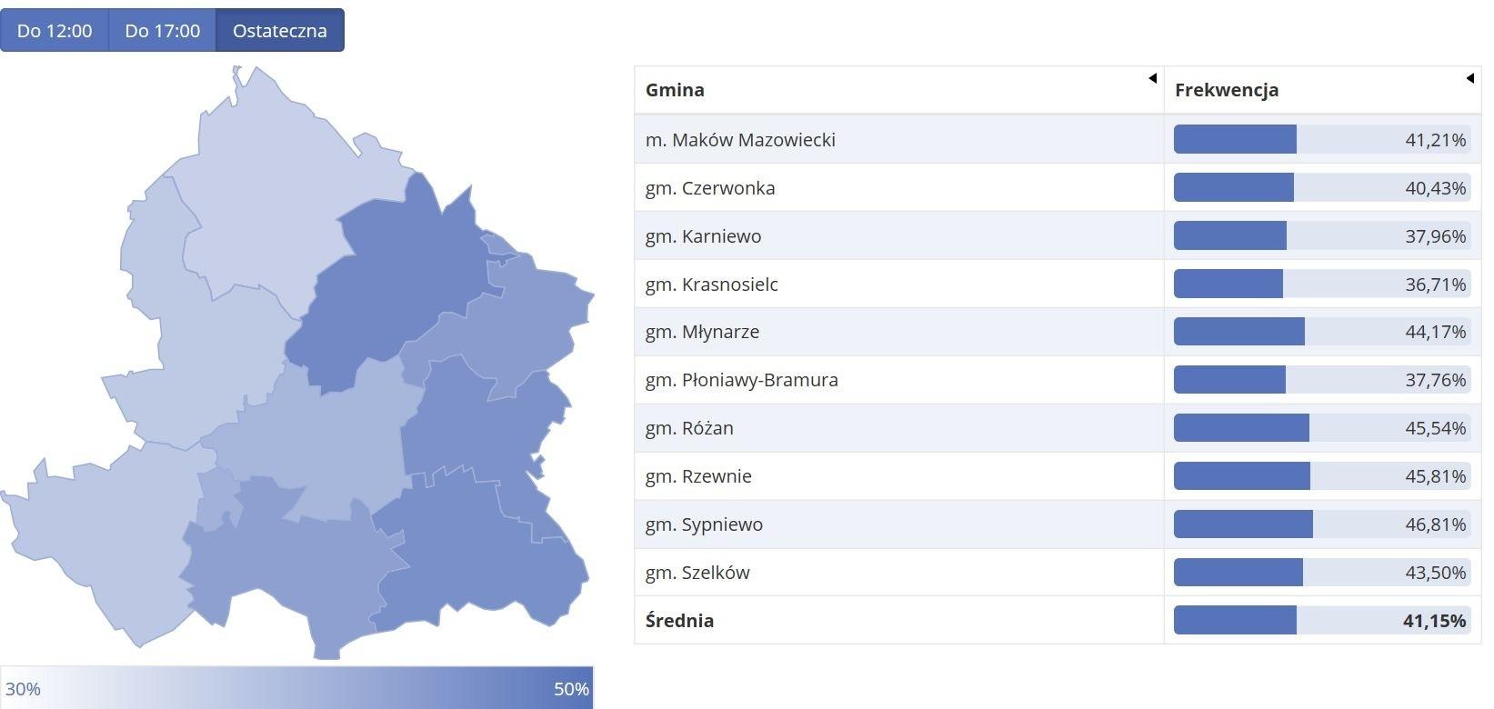 Frekwencja ostateczna - powiat makowski