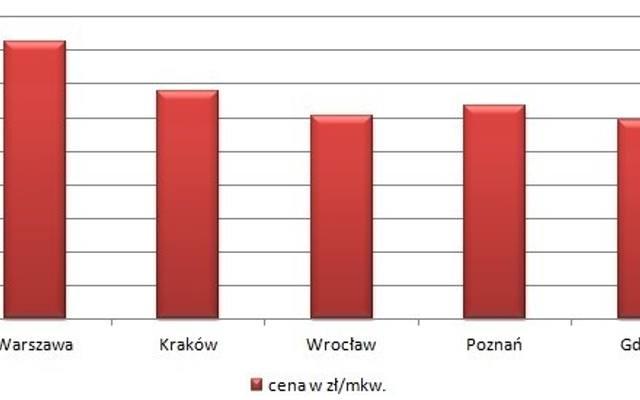 Ceny nowych mieszkań w pierwszym kwartale 2013 roku