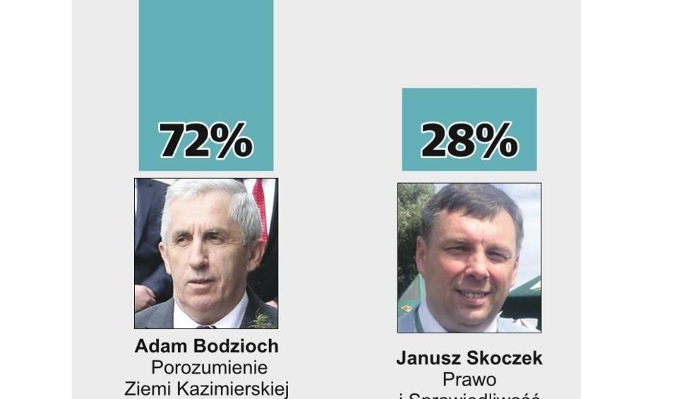 Film do artykułu: Wybory samorządowe 2018, druga tura. Adam Bodzioch burmistrzem Kazimierzy Wielkiej. WYNIKI SONDAŻOWE
