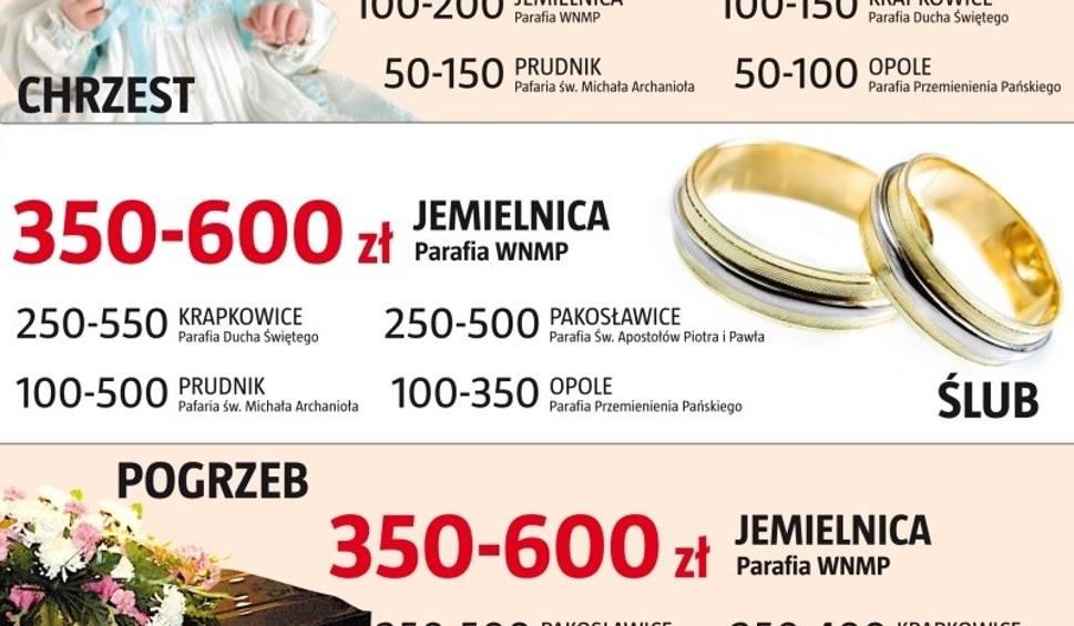Chrzest ślub Pogrzeb Co łaska Cennik W Opolskich Parafiach