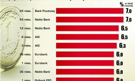 Dane: ranking lokat Gold Finance i portalu oprocentowanielokat.pl//Infografika Monika Wieczorkowska