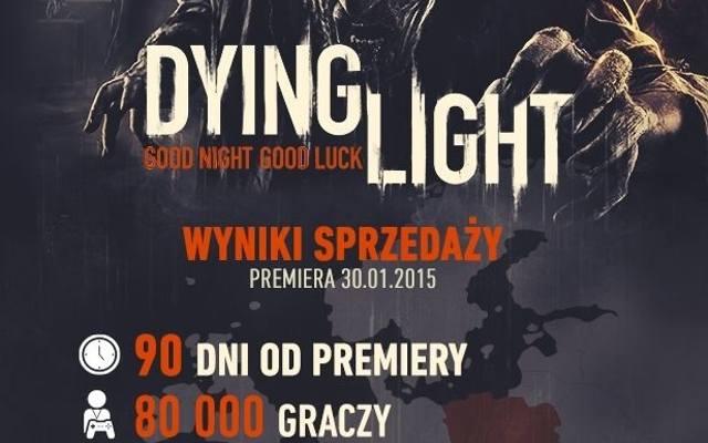 Dying Light: 80 000 gier sprzedanych w Polsce