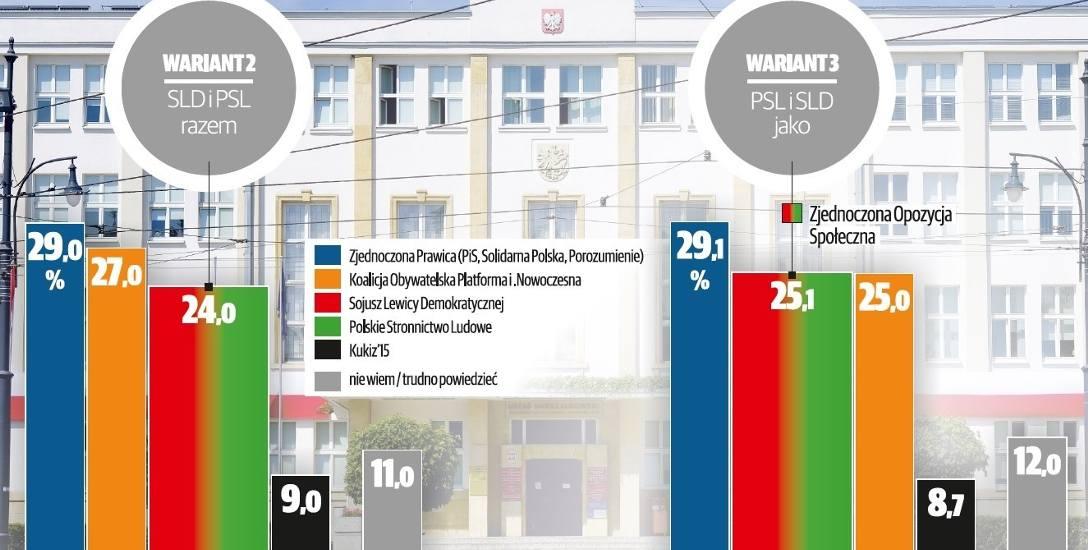 Wszystkie warianty sondażu dotyczącego tegorocznych wyborów do sejmiku wojewódzkiego przewidują zwycięstwo zjednoczonej prawicy. Sukces może się jednak