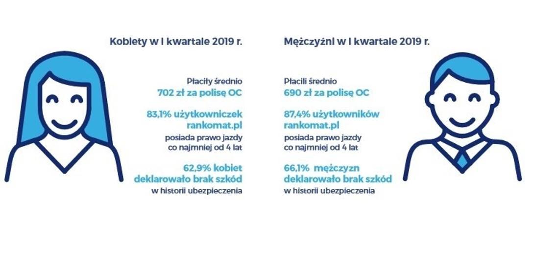 Więcej za polisę OC muszą płacić właścicielki aut - ustalili analitycy z serwisu Rankomat.pl.