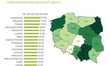 Gdzie odchudza się najwięcej Polaków?