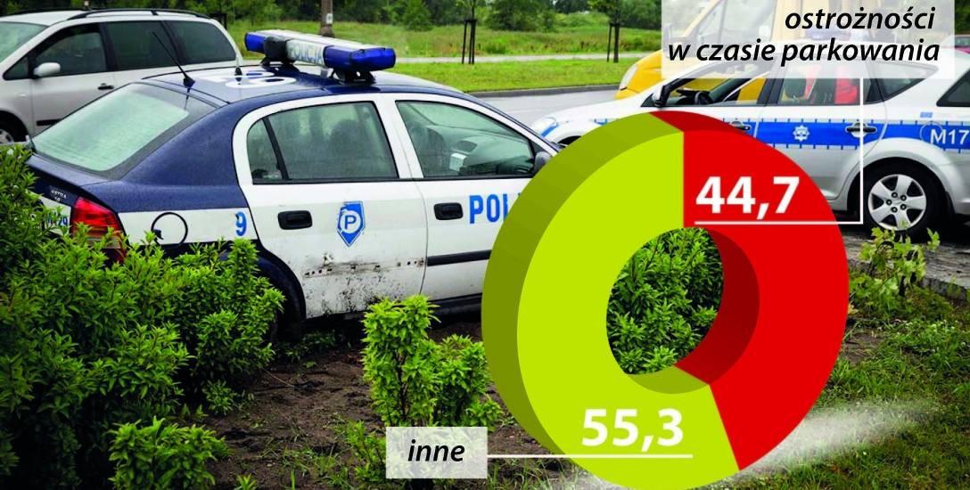 Przyczyny zdarzeń spowodowanych w Białymstoku przez policjantów kierujących radiowozami