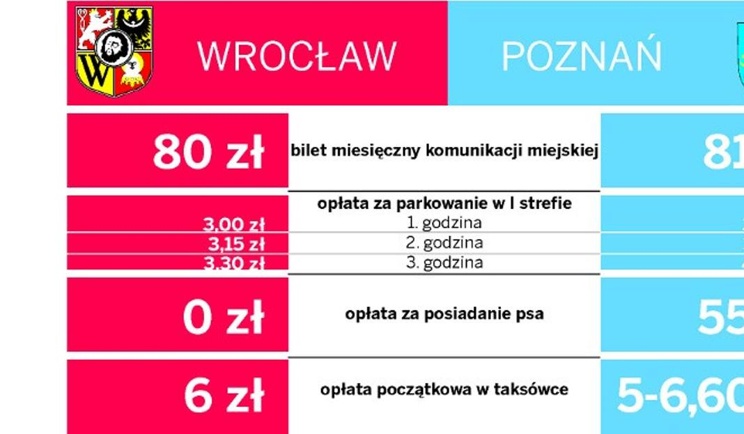 Wrocław Poznań Czyli Gdzie żyje Się Lepiej Gazetawroclawskapl